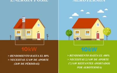 La eficiencia energética en las casas prefabricadas