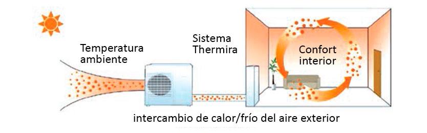 La aerotermia en la vivienda